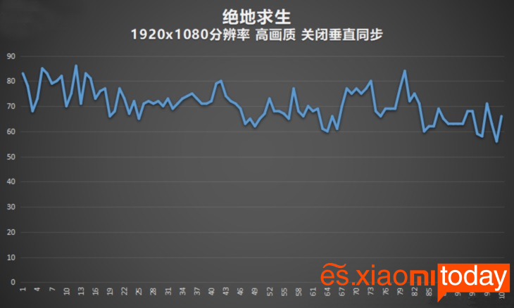 Xiaomi Gaming Laptop Análisis - Rendimiento