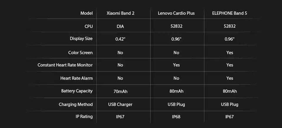 Elephone ELE Band 5 Modelos Competencia