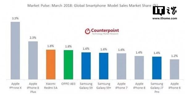 Counterpoint Research - El Redmi 5A fue el tercer smartphone más vendido del mundo