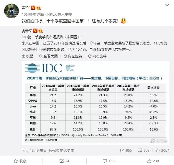 Xiaomi ocupa el cuarto lugar en el mercado de smartphones de China