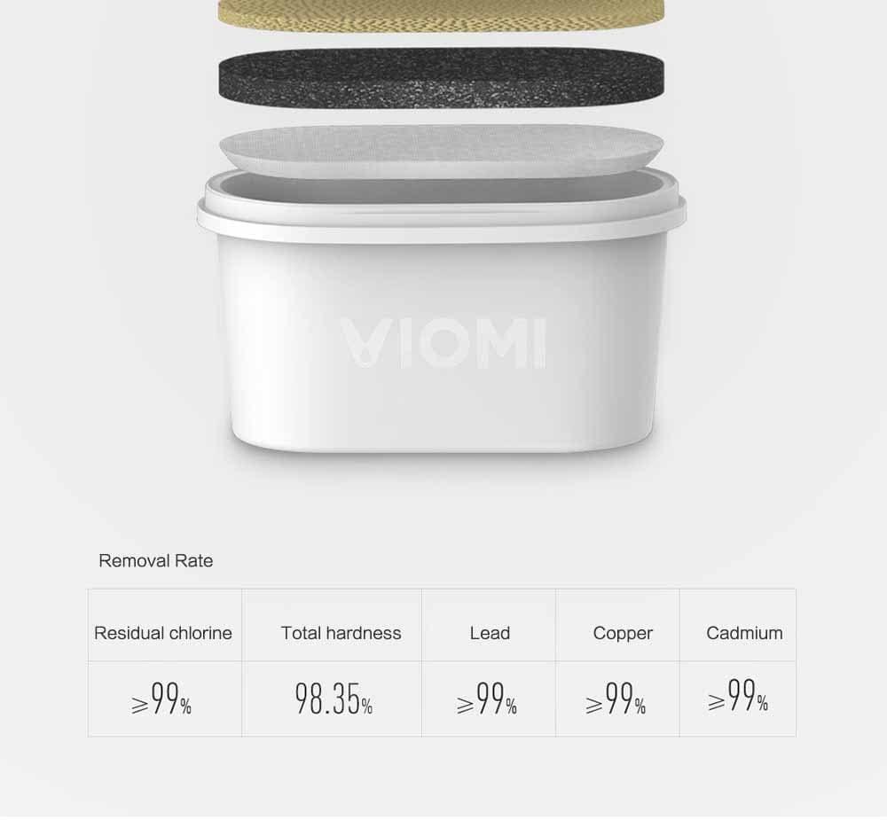 Xiaomi VIOMI L1 - Filtro