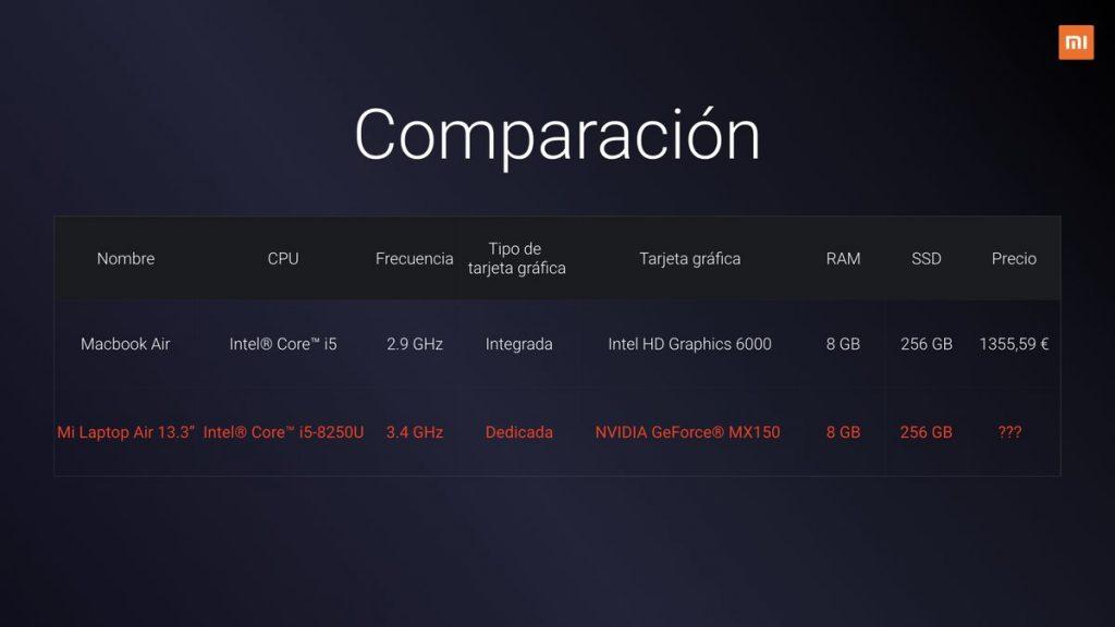 ¿Dónde comprar Mi Laptop Air en España?