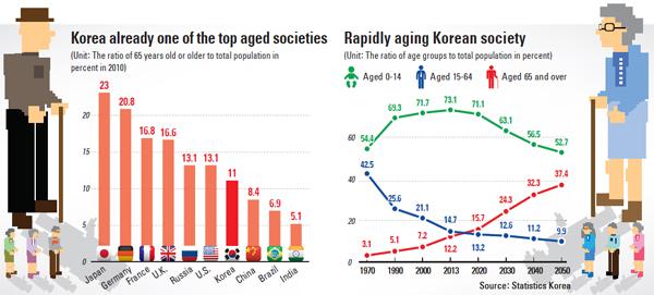 Corea - Estadísticas