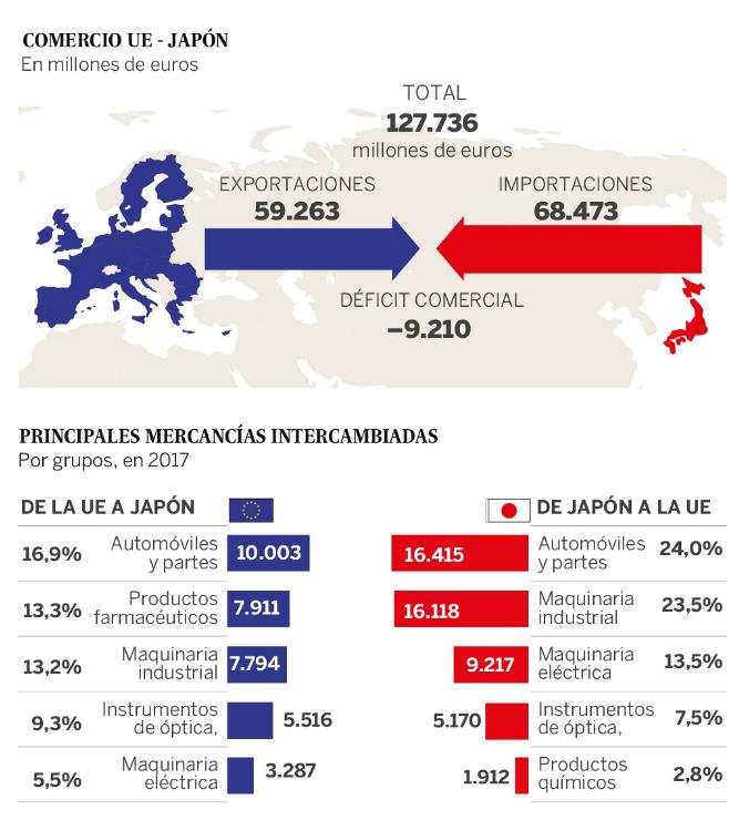 Acuerdo Japón UE