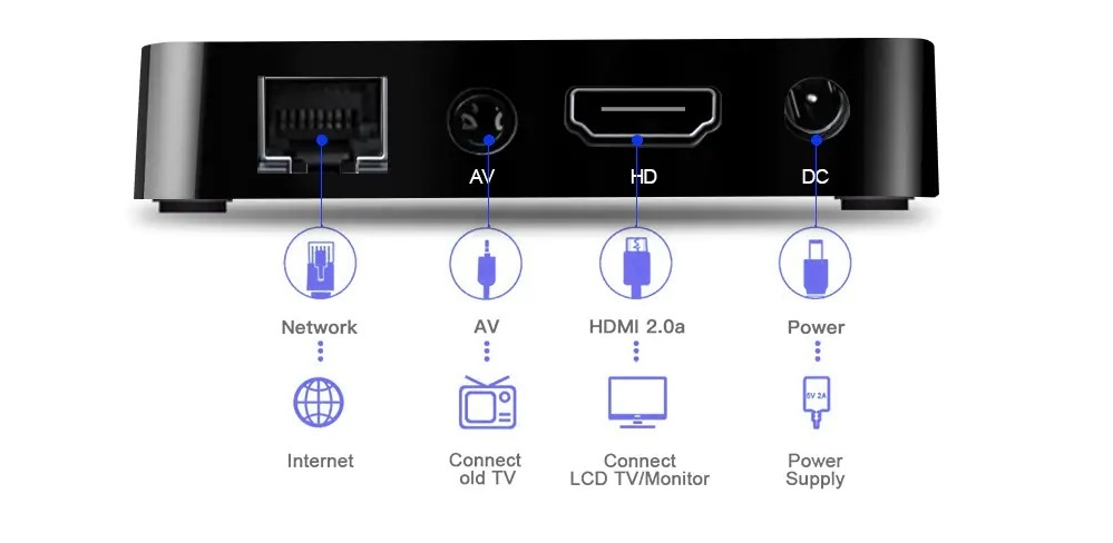 X88 Mini Android TV BOX - Puertos