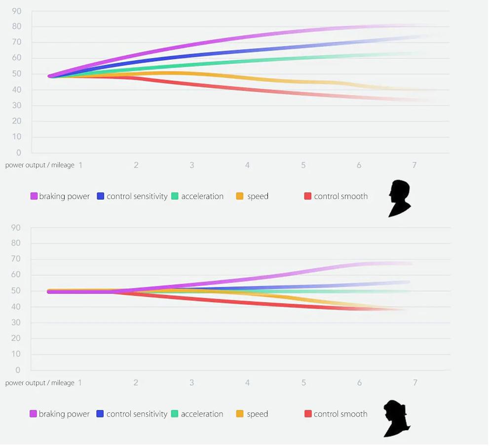 Xiaomi Ninebot miniPro: Funciones
