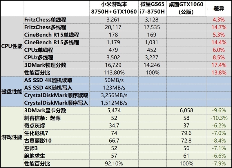 Xiaomi Gaming Laptop Análisis: rendimiento general