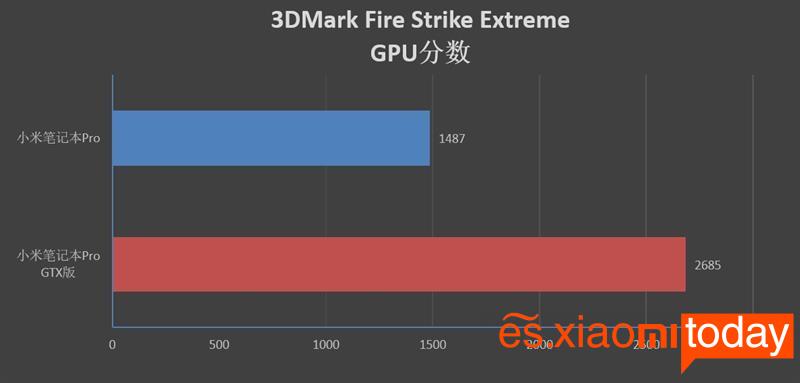 Xiaomi Notebook Pro GTX 3DMARK juego