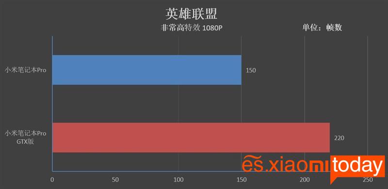 Xiaomi Notebook Pro GTX lol