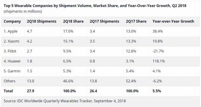 Apple y Xiaomi encabezan el mercado mundial de Smartbands en el segundo trimestre del 2018