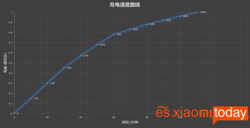 Meizu 16X: Batería