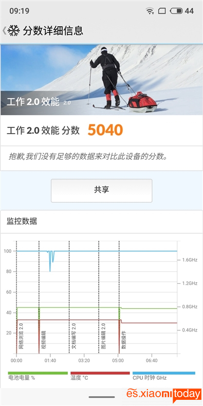 Meizu V8: Test PC Mark