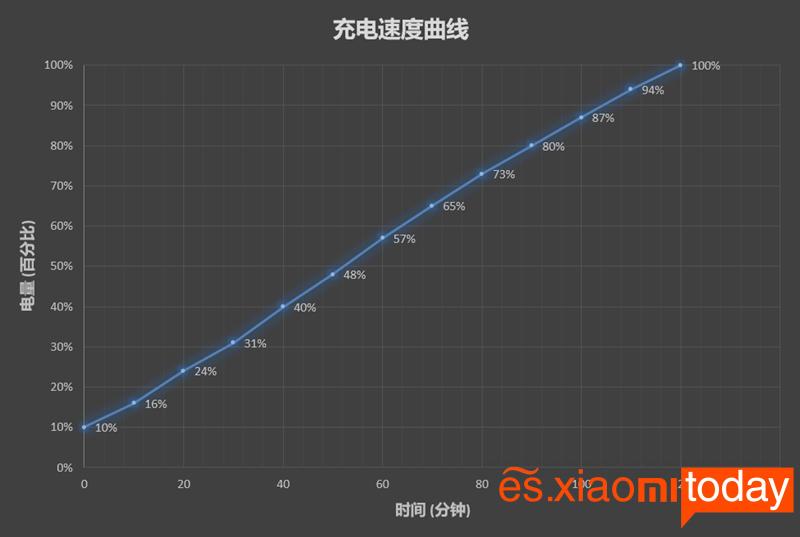 Meizu V8: Batería