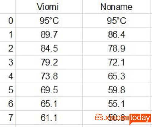 Xiaomi Viomi Mini thermo tabla