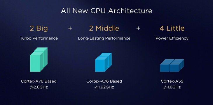 Huawei Mate 20 Pro: CPU