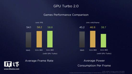 Huawei Mate 20 Pro: GPU Turbo 2.0