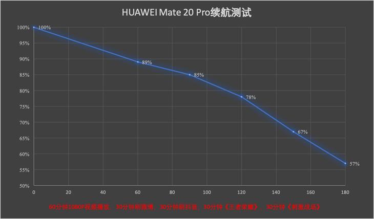 Huawei Mate 20 Pro: batería