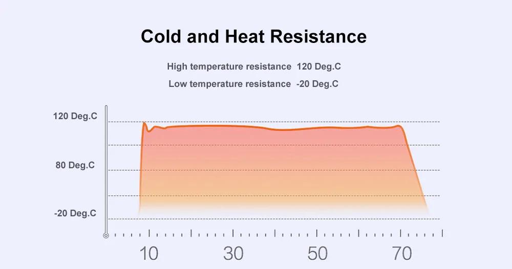 Xiaomi Viomi VBH122 diseño temperaturas