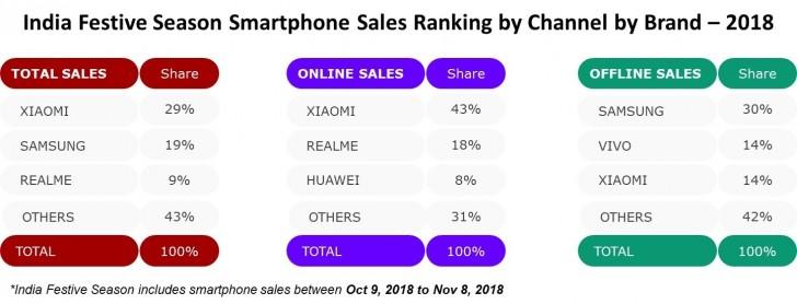 Xiaomi Diwali