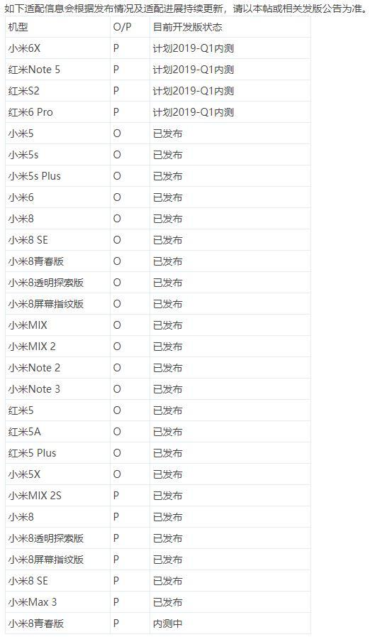 Lista de actualización de MIUI Android Pie