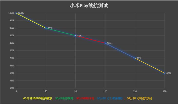 Xiaomi Play: tecnología especial