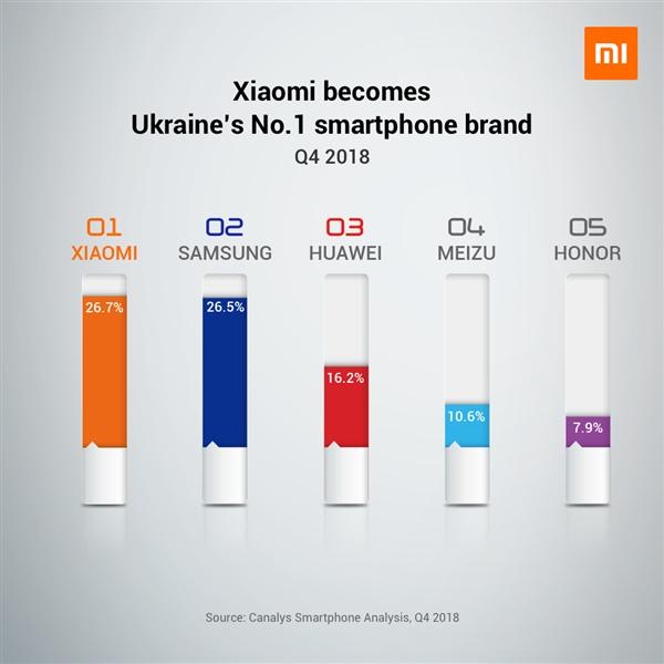 Xiaomi en Ucrania