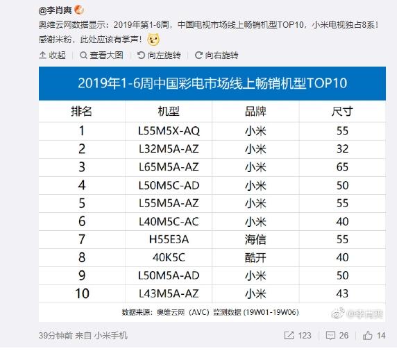 Xiaomi Mi Tv ocupa el 8vo puesto del Top 10 de India