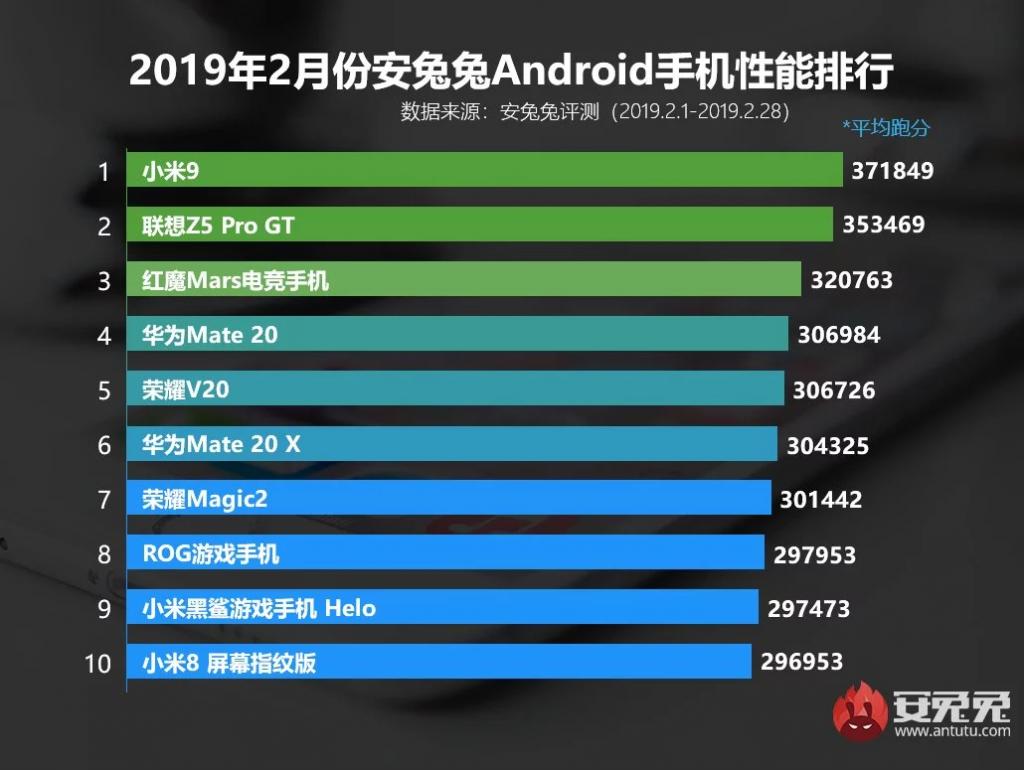 Xiaomi Mi 9 AnTuTu