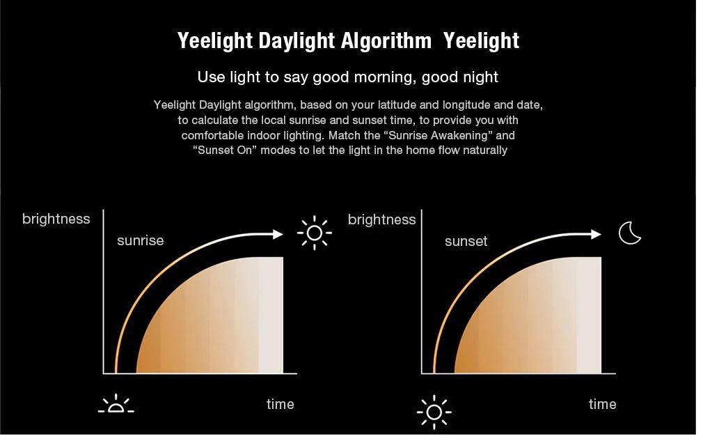 Xiaomi Yeelight LED Ceiling: Características y funciones