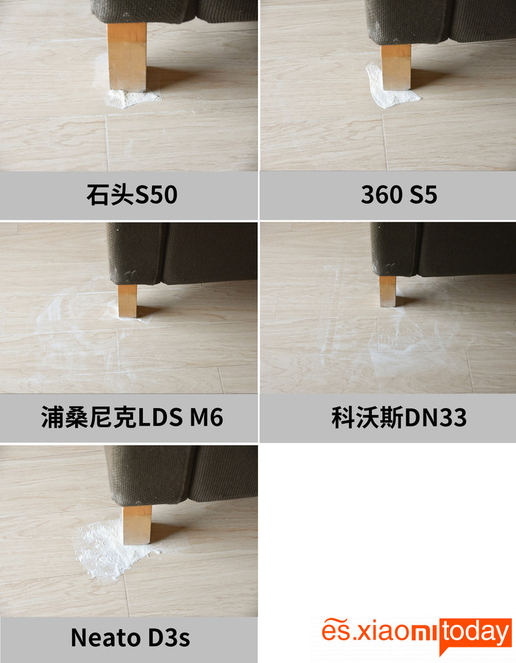 Comparación: Habilidad de limpieza