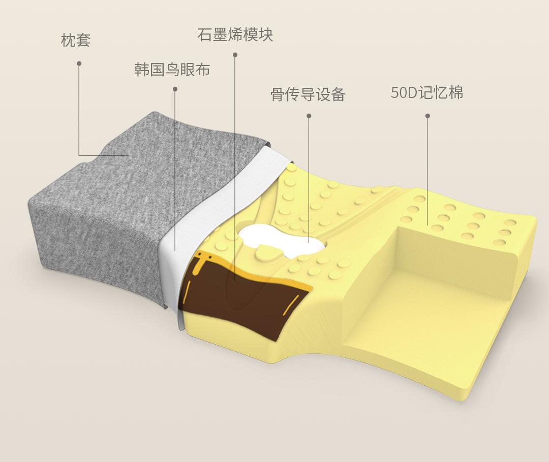 Características con las que cuenta esta nueva almohada de Xiaomi