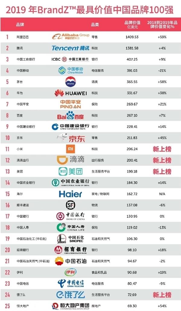 Según BrandZ, Xiaomi se encuentra en el top 15 de las 100 empresas chinas más valiosas