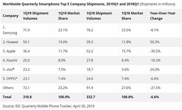 Xiaomi ha enviado 27.5 millones de teléfonos en este primer trimestre del 2019