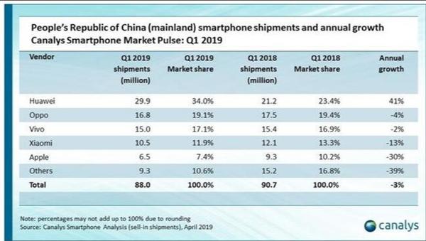 Envíos de Xiaomi a nivel mundial según Canalys e IDC