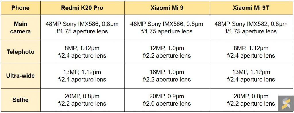 Xiaomi Mi 9T vs Xiaomi Mi 9 vs Redmi K20 Pro (Cámara) diferencias 01