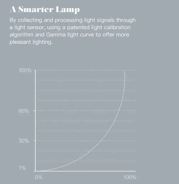 Xiaomi Phillips Table Lamp características 02