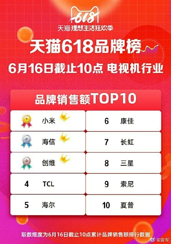Xiaomi TV obtiene ganancias de más de 100 millones de yuanes en tan solo 10 minutos