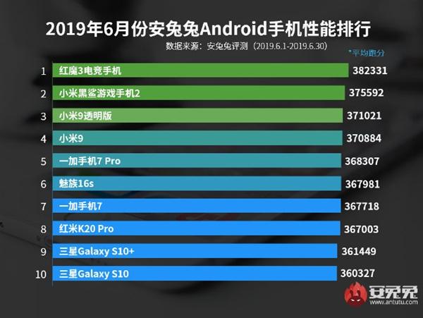 El Redmi K20 Pro está en el top 10 de teléfonos inteligentes en AnTuTu