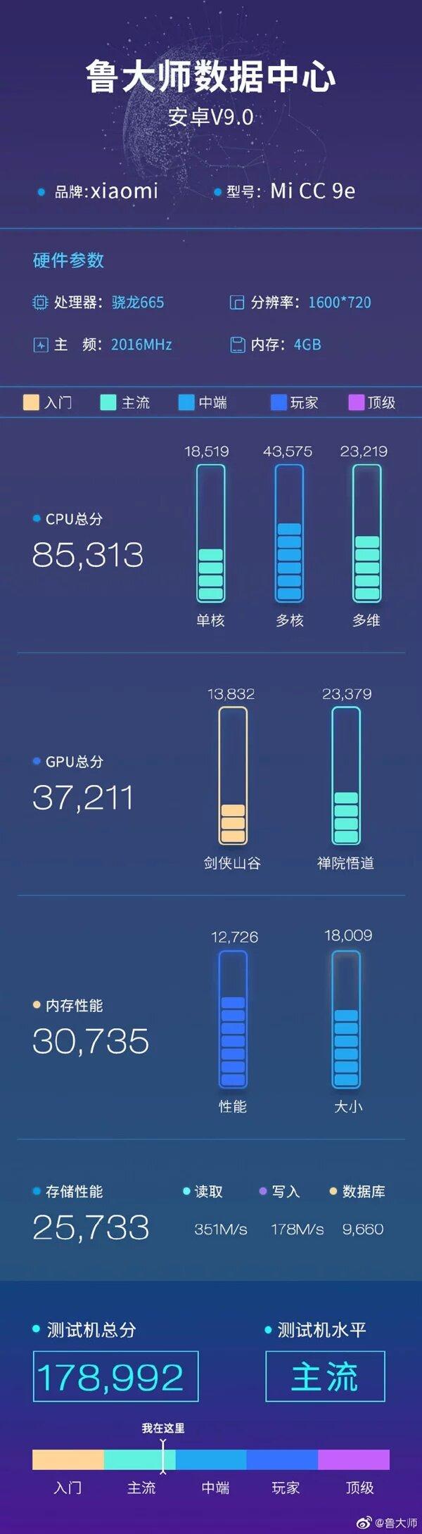 Las referencias del SD665 en el Xiaomi CC9e son similares a las del SD660