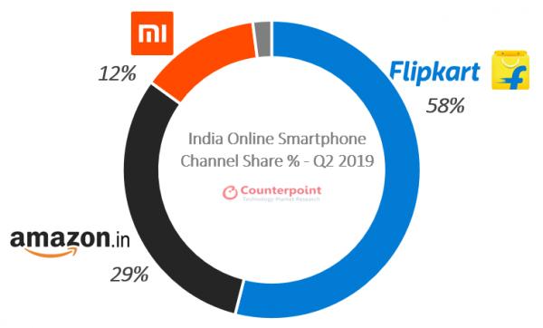 Xiaomi y las tiendas online