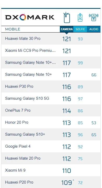 Xiaomi Mi CC9 Pro - DxOmark