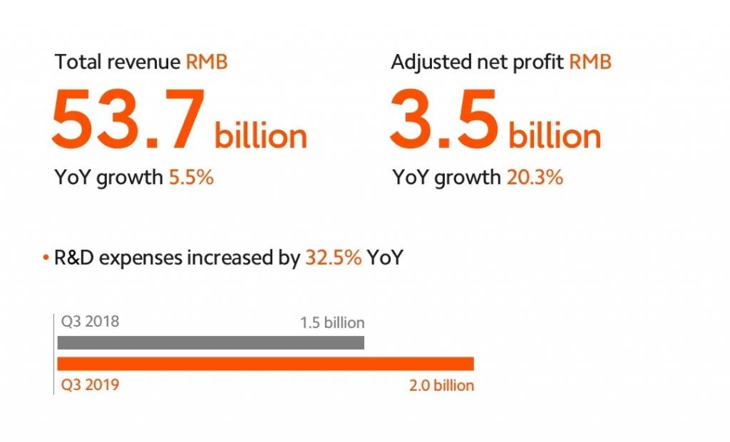 Xiaomi - Xiaomi Group resultados