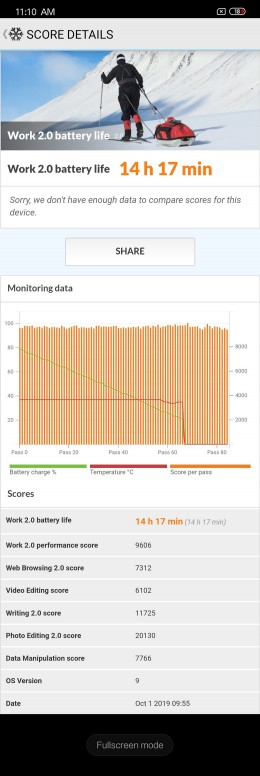 Xiaomi Mi 9 Pro 5G Análisis: batería