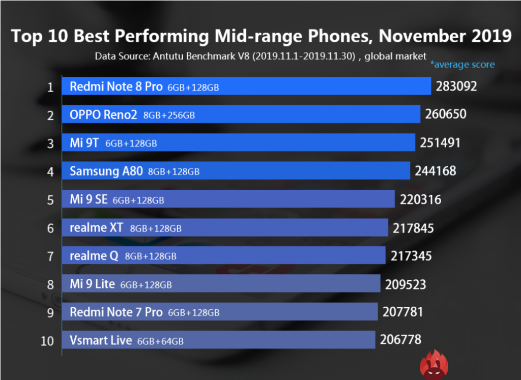 Xiaomi - Antutu