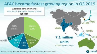 Xiaomi y el mercado de los dispositivos portátiles - Destacada